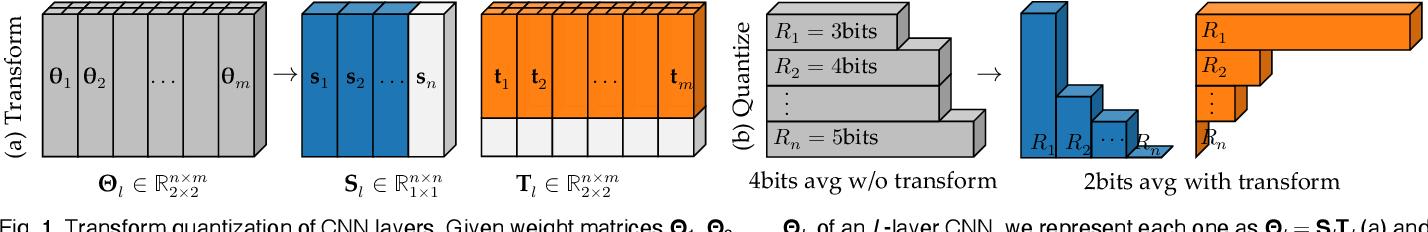 Figure 1 for Transform Quantization for CNN Compression