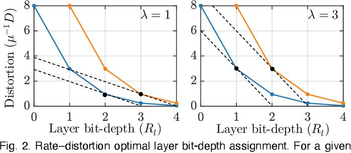 Figure 3 for Transform Quantization for CNN Compression