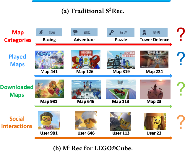 Figure 1 for Sequential Recommendation in Online Games with Multiple Sequences, Tasks and User Levels