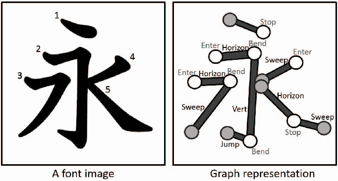 Figure 10 from Japanese Kanji-calligraphic font design using