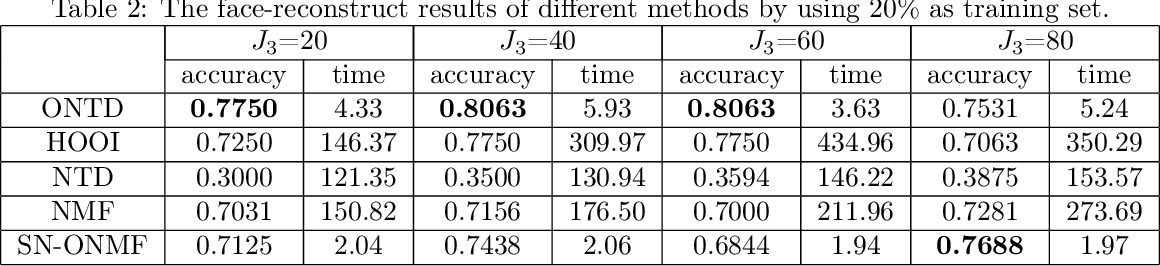 Figure 3 for Orthogonal Nonnegative Tucker Decomposition