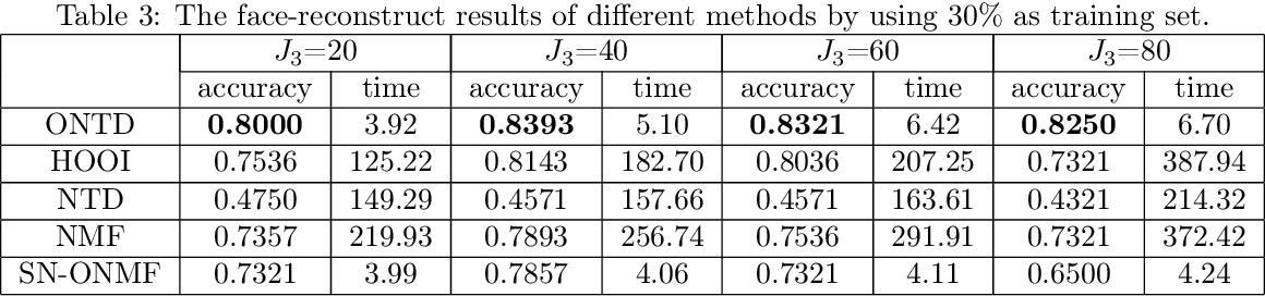 Figure 4 for Orthogonal Nonnegative Tucker Decomposition