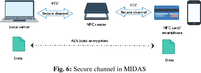 Figure 6 from Near Field Communication ( NFC ) Technology Security