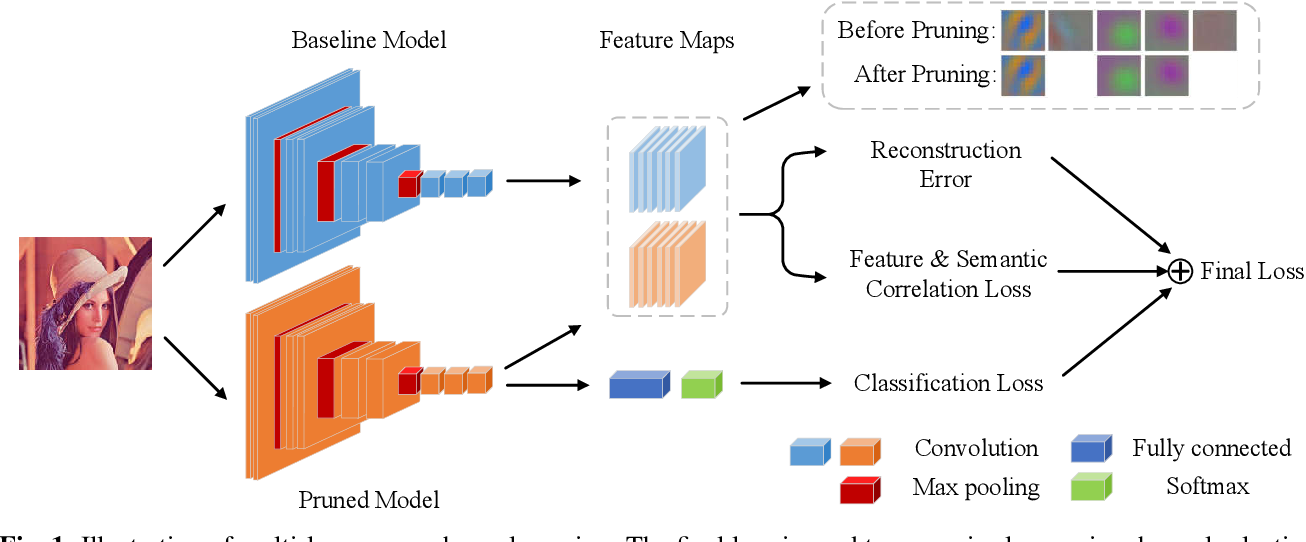 Figure 1 for Multi-loss-aware Channel Pruning of Deep Networks