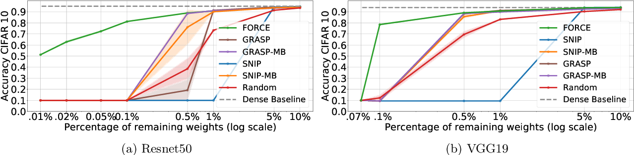 Figure 3 for Progressive Skeletonization: Trimming more fat from a network at initialization