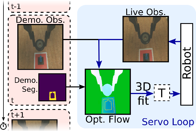 Figure 1 for FlowControl: Optical Flow Based Visual Servoing