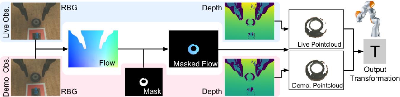 Figure 2 for FlowControl: Optical Flow Based Visual Servoing