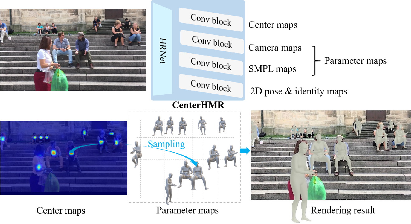 Figure 3 for CenterHMR: a Bottom-up Single-shot Method for Multi-person 3D Mesh Recovery from a Single Image