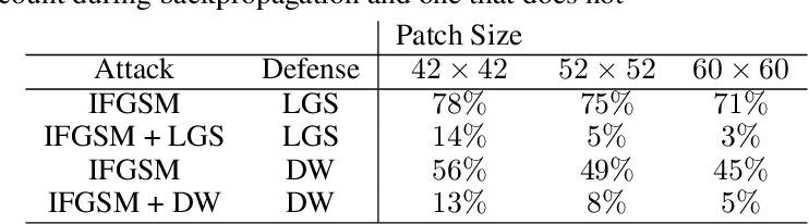 Figure 1 for Certified Defenses for Adversarial Patches
