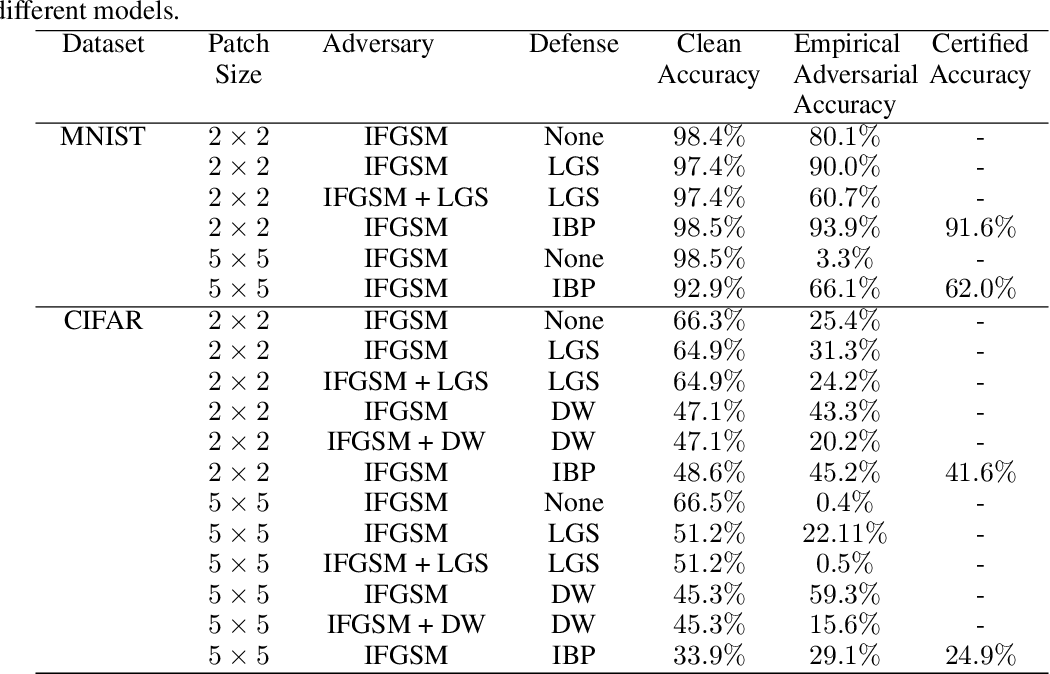 Figure 3 for Certified Defenses for Adversarial Patches