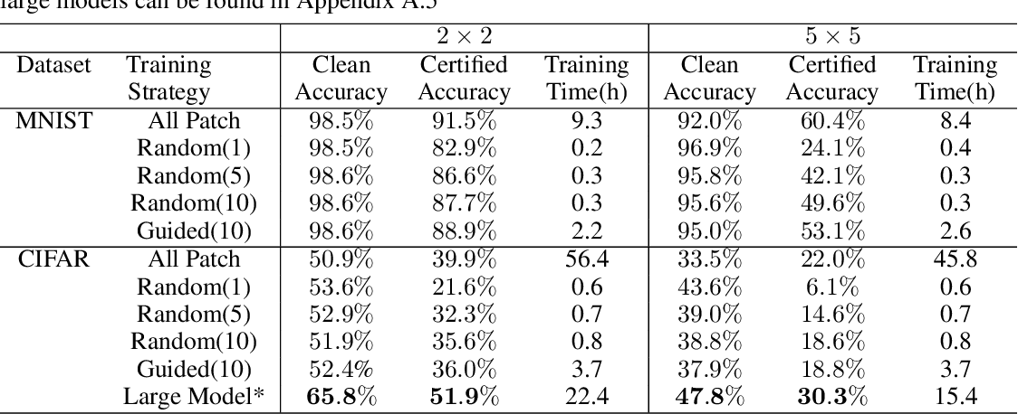 Figure 4 for Certified Defenses for Adversarial Patches