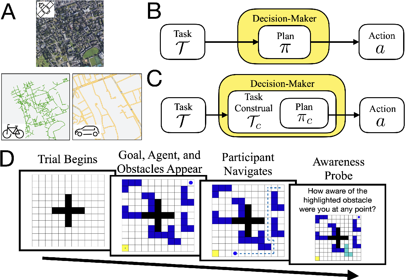 Figure 1 for Control of mental representations in human planning