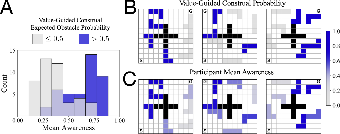 Figure 2 for Control of mental representations in human planning