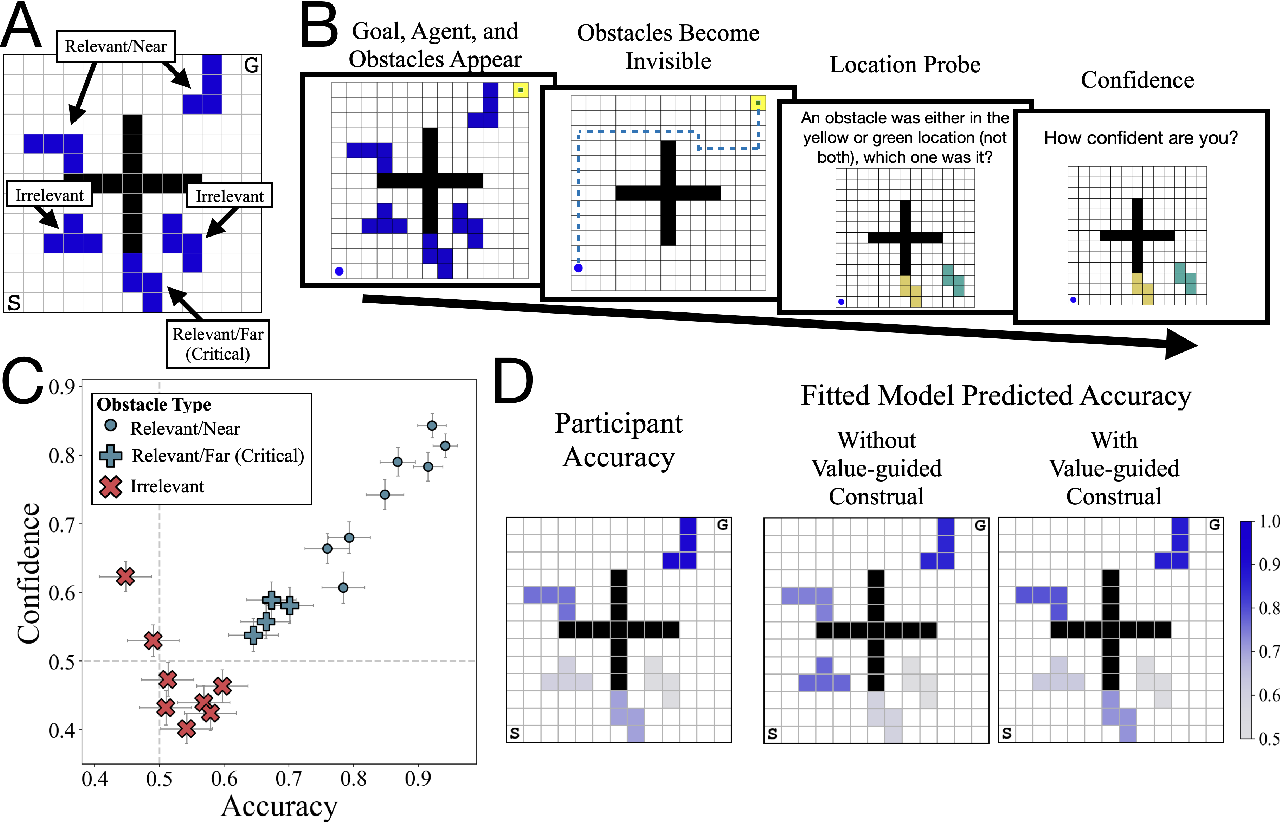 Figure 3 for Control of mental representations in human planning