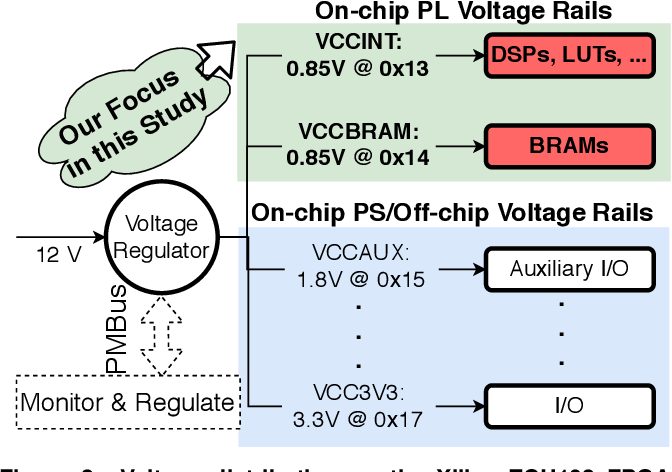 Figure 3 for An Experimental Study of Reduced-Voltage Operation in Modern FPGAs for Neural Network Acceleration