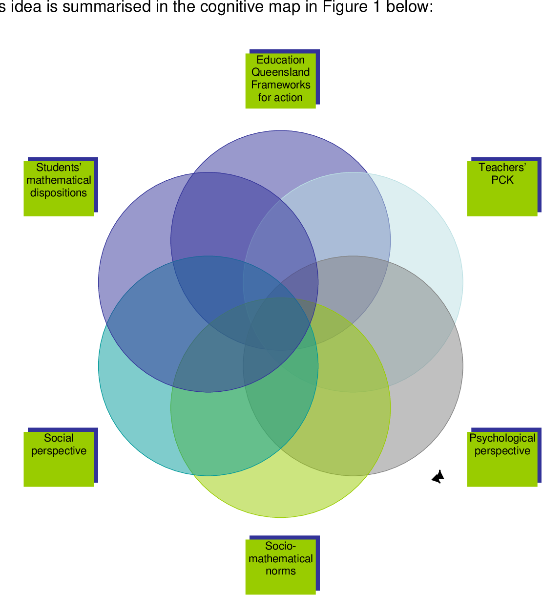 Mathematics in the middle: shaping the proficiency footprint