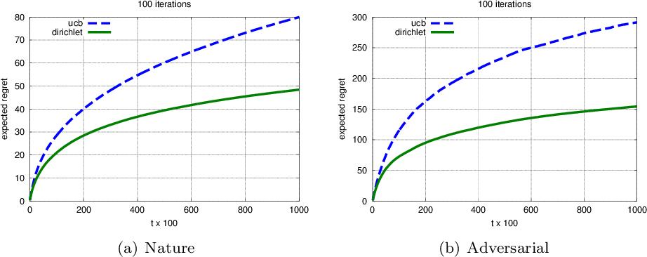 Figure 1 for Sparse Reward Processes