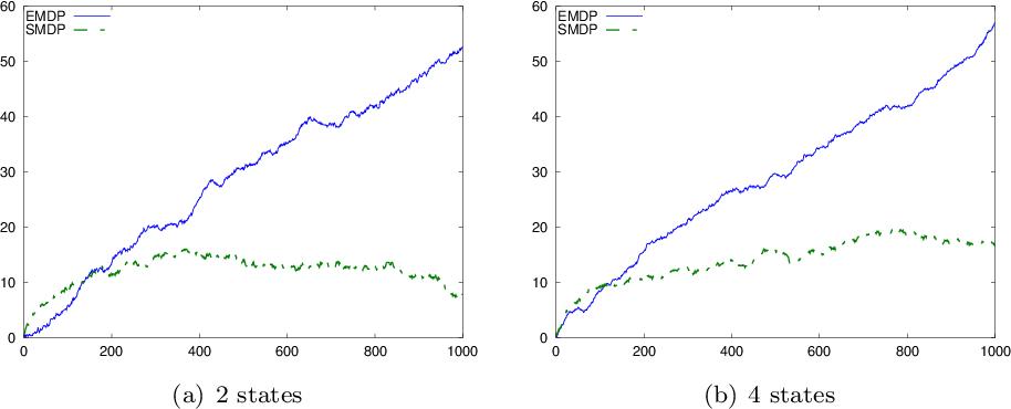 Figure 2 for Sparse Reward Processes