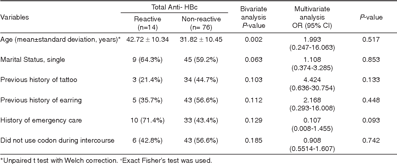 Table 2 - Bivariate and multivariate analysis of demographic and risk factors associated to anti-HBc prevalence among 90 alcoholic patients