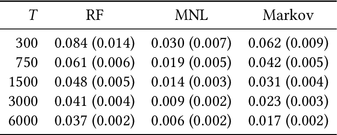 Figure 4 for The Use of Binary Choice Forests to Model and Estimate Discrete Choice Models