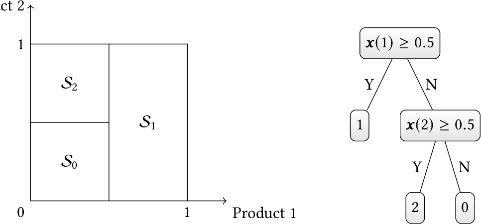 Figure 1 for The Use of Binary Choice Forests to Model and Estimate Discrete Choice Models