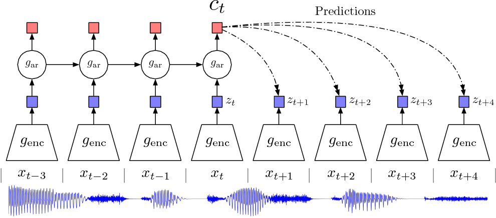 Figure 1 for Representation Learning with Contrastive Predictive Coding