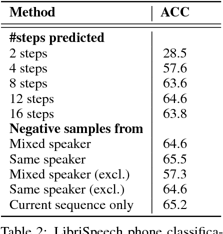 Figure 3 for Representation Learning with Contrastive Predictive Coding
