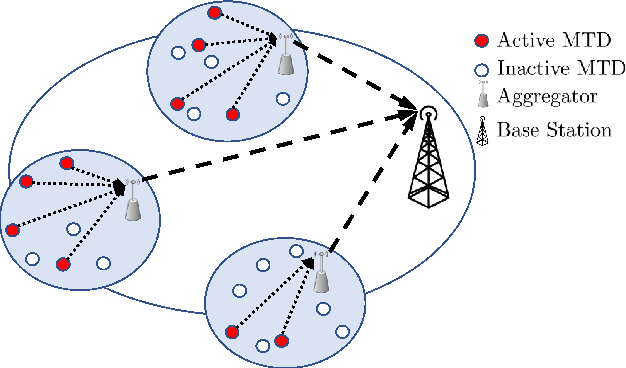 Figure 1 for On the SIR Meta Distribution in Massive MTCNetworks with Scheduling and Data Aggregation