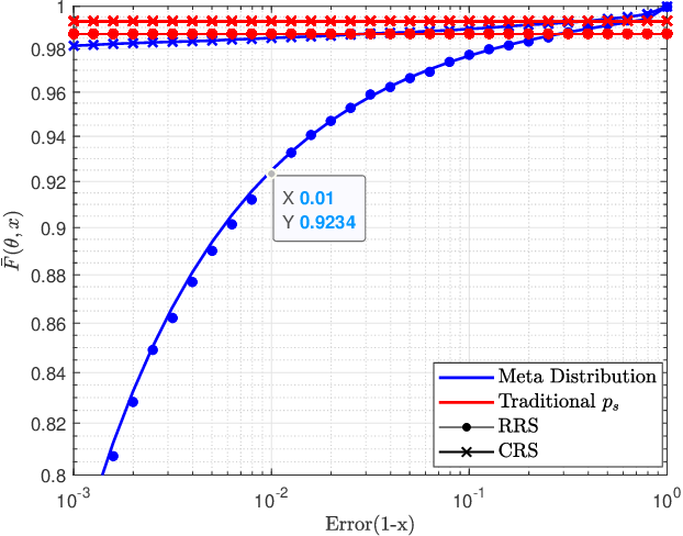 Figure 2 for On the SIR Meta Distribution in Massive MTCNetworks with Scheduling and Data Aggregation