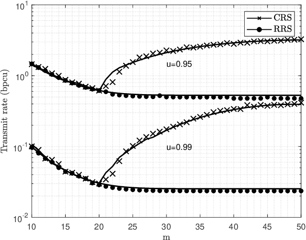 Figure 4 for On the SIR Meta Distribution in Massive MTCNetworks with Scheduling and Data Aggregation