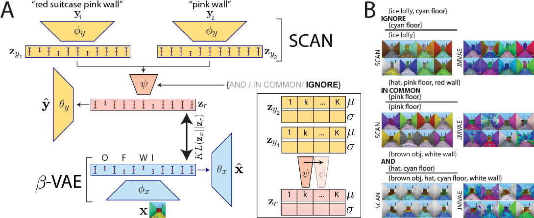 Figure 4 for SCAN: Learning Hierarchical Compositional Visual Concepts