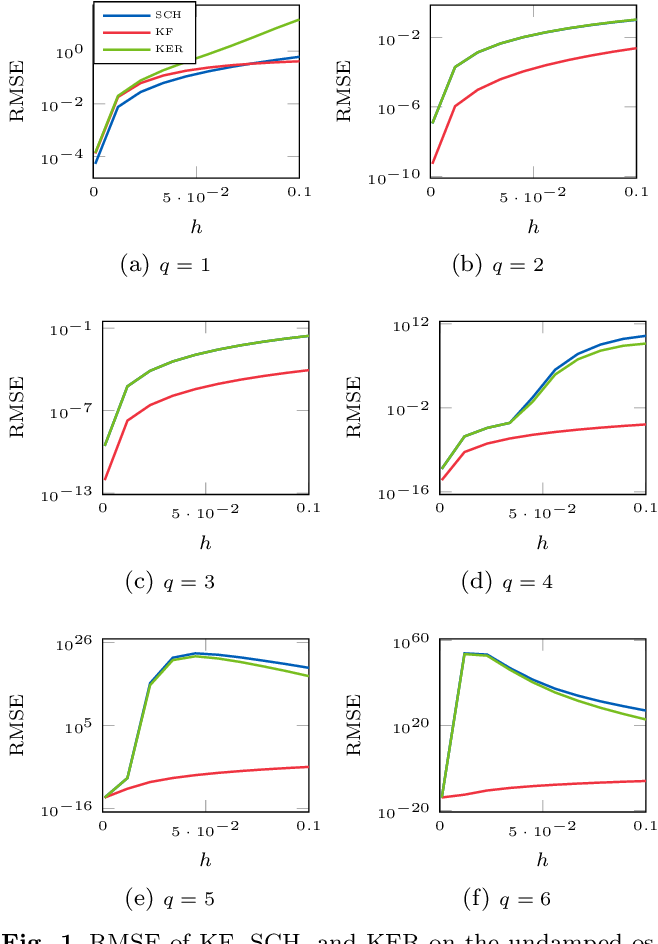 Figure 1 for Probabilistic Solutions To Ordinary Differential Equations As Non-Linear Bayesian Filtering: A New Perspective