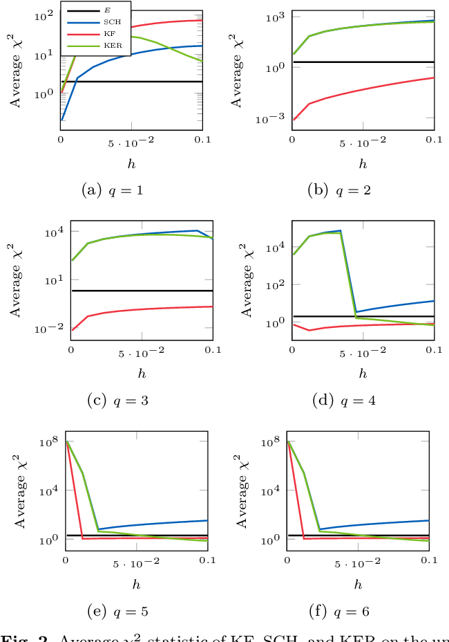 Figure 2 for Probabilistic Solutions To Ordinary Differential Equations As Non-Linear Bayesian Filtering: A New Perspective