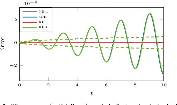 Figure 3 for Probabilistic Solutions To Ordinary Differential Equations As Non-Linear Bayesian Filtering: A New Perspective