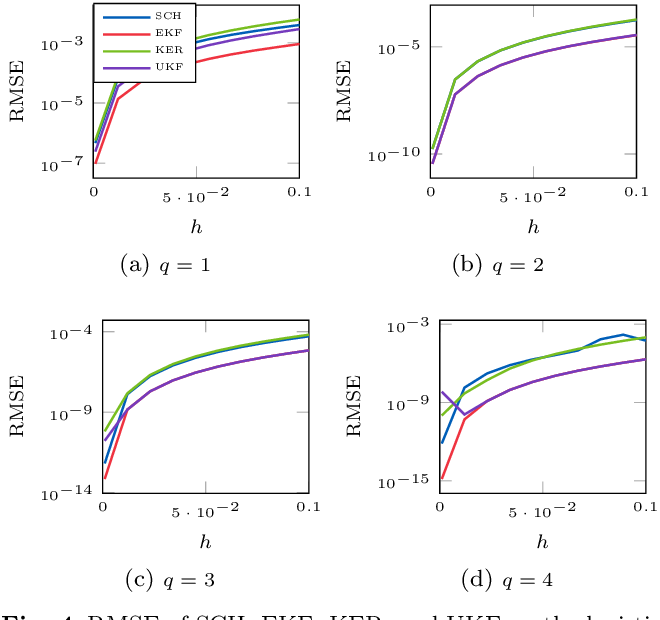 Figure 4 for Probabilistic Solutions To Ordinary Differential Equations As Non-Linear Bayesian Filtering: A New Perspective