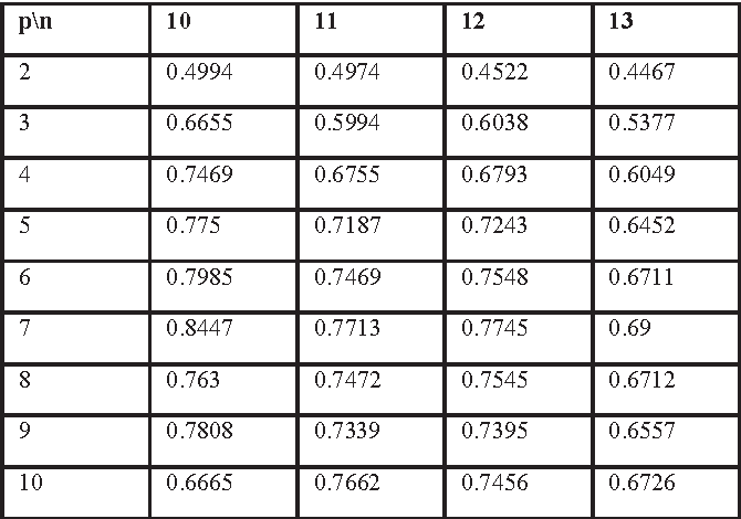 Efficient parallel algorithm for listing permutation with