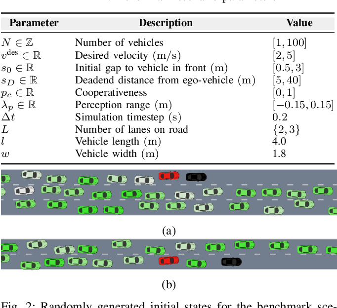 Figure 2 for Driving in Dense Traffic with Model-Free Reinforcement Learning