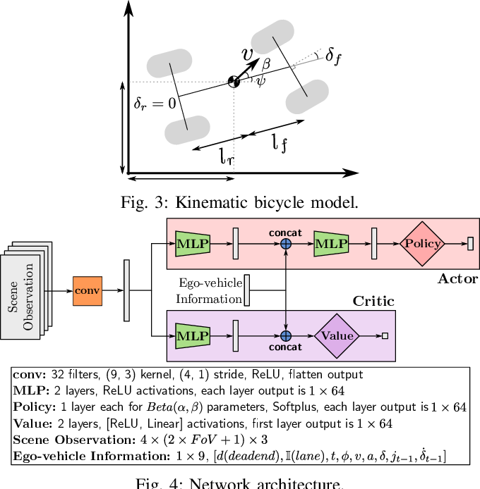 Figure 3 for Driving in Dense Traffic with Model-Free Reinforcement Learning