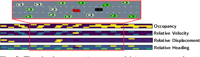 Figure 4 for Driving in Dense Traffic with Model-Free Reinforcement Learning