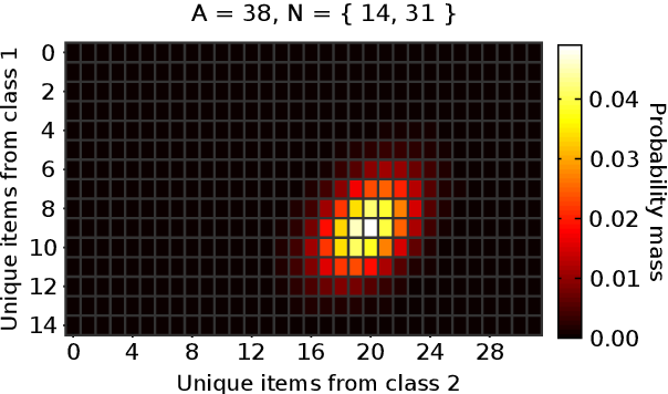 Figure 4 for What is the distribution of the number of unique original items in a bootstrap sample?