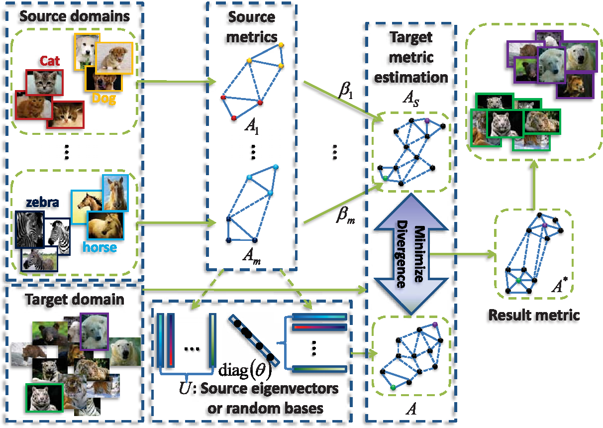 Figure 1 for Decomposition-Based Transfer Distance Metric Learning for Image Classification
