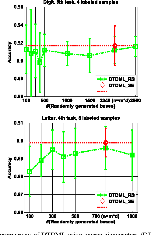Figure 2 for Decomposition-Based Transfer Distance Metric Learning for Image Classification