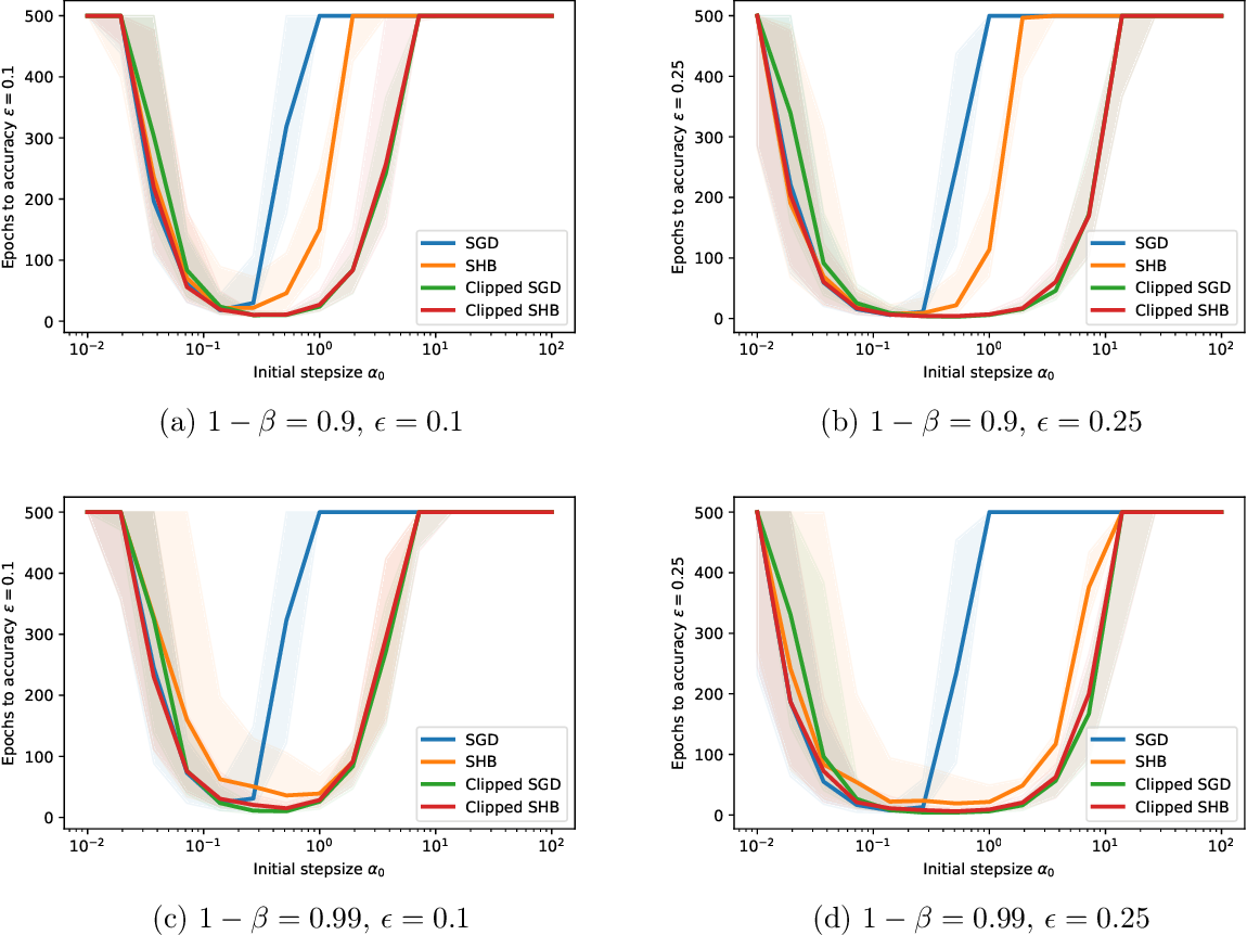 Figure 1 for Stability and Convergence of Stochastic Gradient Clipping: Beyond Lipschitz Continuity and Smoothness