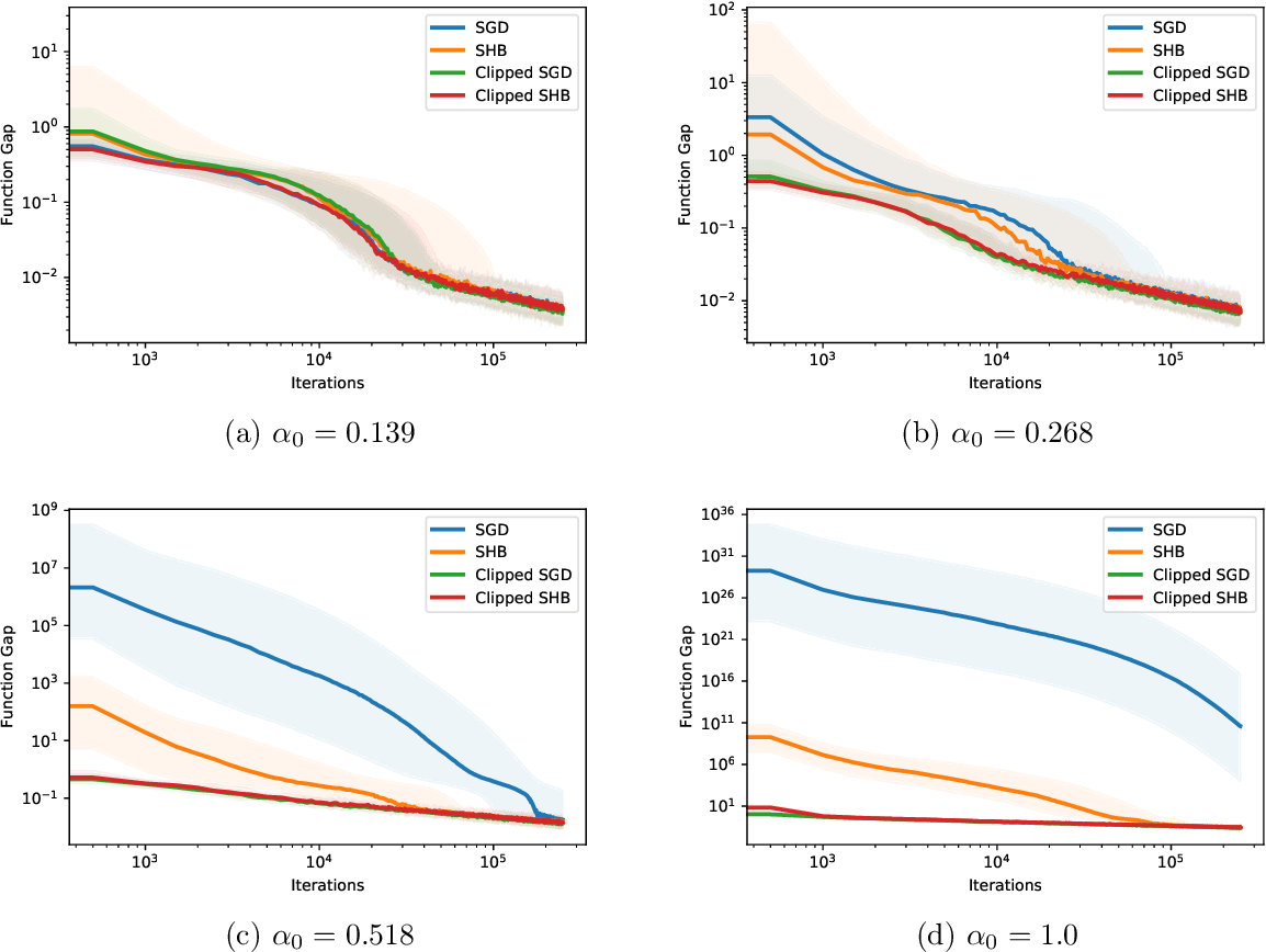 Figure 2 for Stability and Convergence of Stochastic Gradient Clipping: Beyond Lipschitz Continuity and Smoothness