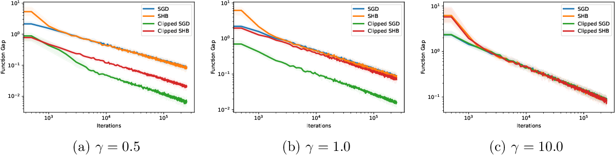 Figure 3 for Stability and Convergence of Stochastic Gradient Clipping: Beyond Lipschitz Continuity and Smoothness