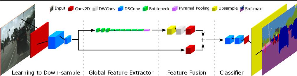 Figure 1 for Fast-SCNN: Fast Semantic Segmentation Network