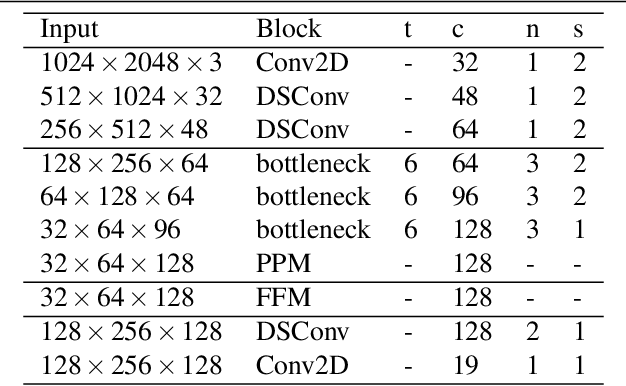 Figure 2 for Fast-SCNN: Fast Semantic Segmentation Network