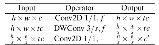 Figure 3 for Fast-SCNN: Fast Semantic Segmentation Network