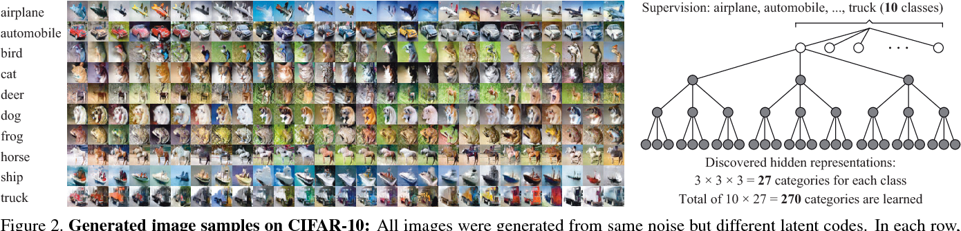 Figure 3 for Generative Adversarial Image Synthesis with Decision Tree Latent Controller