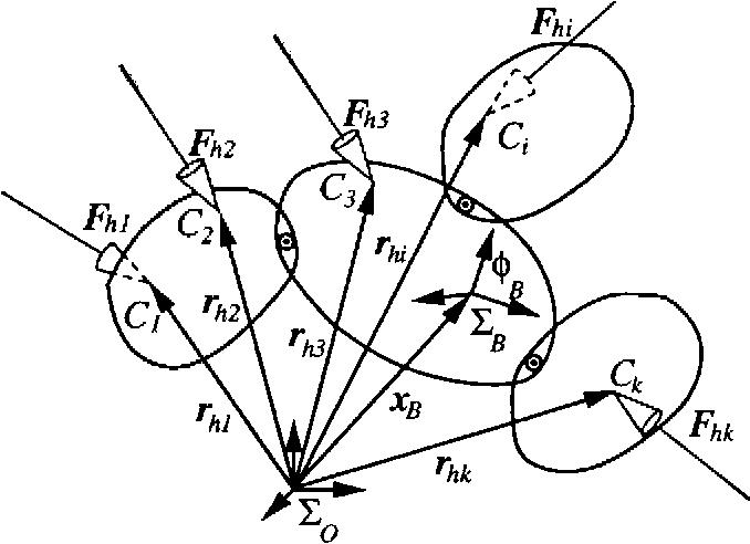 Fig. 2. An m-body virtual object.
